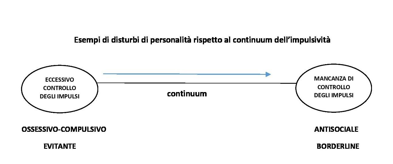 Esempi di disturbi di personalità rispetto al continuum dell - IMPULSIVITA' E PERSONALITA'
